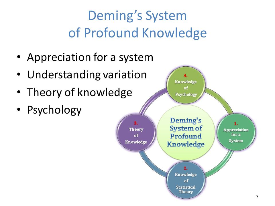 Deming's System of Profound Knowledge Appreciation for a system Understanding variation Theory of knowledge Psychology 5