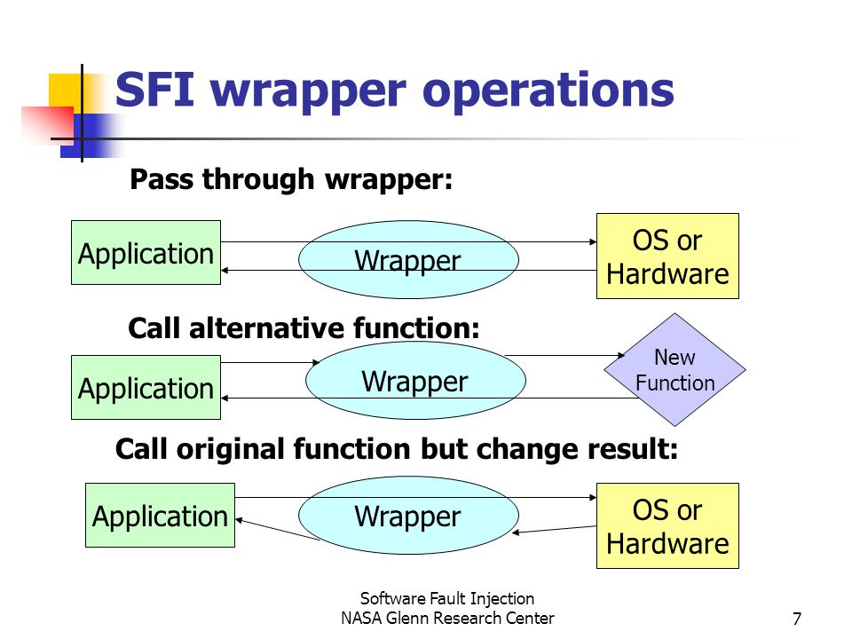 Software Fault Injection NASA Glenn Research Center7 SFI wrapper operations Application Wrapper OS or Hardware Pass through wrapper: Call alternative function: Call original function but change result: Application Wrapper OS or Hardware New Function