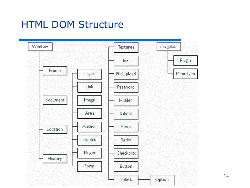 CS 299 – Web Programming and Design 14 HTML DOM Structure