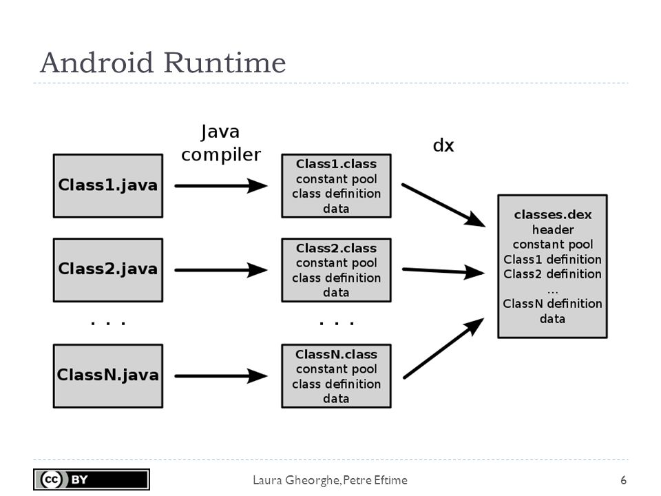 Laura Gheorghe, Petre Eftime Android Runtime 6