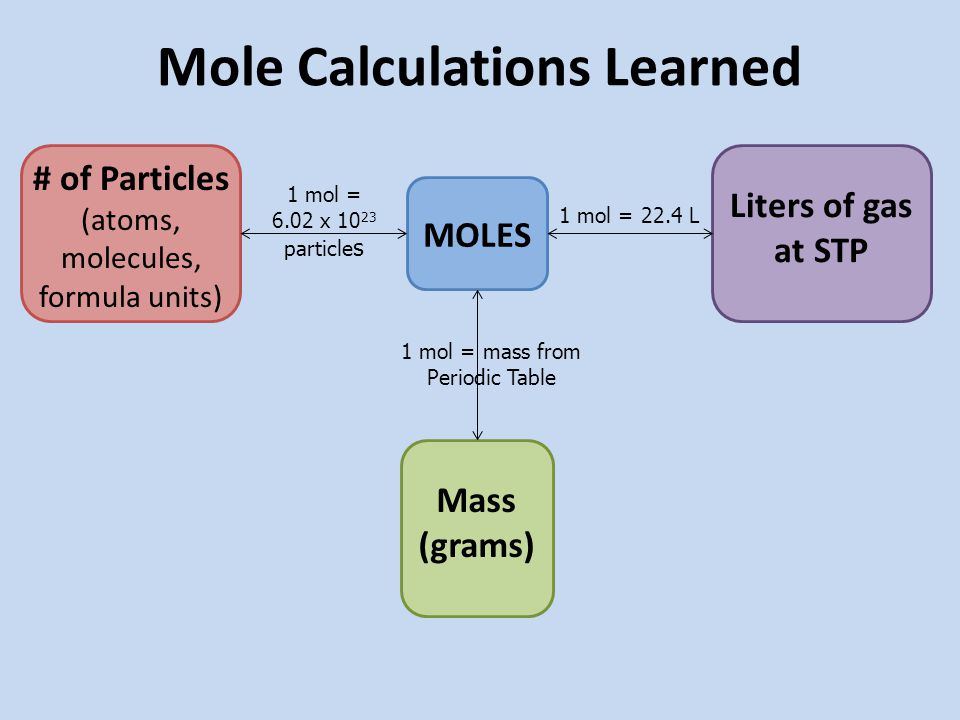 Mole Calculations Learned MOLES # of Particles (atoms, molecules, formula units) Mass (grams) Liters of gas at STP 1 mol = 6.02 x particle s 1 mol = 22.4 L 1 mol = mass from Periodic Table