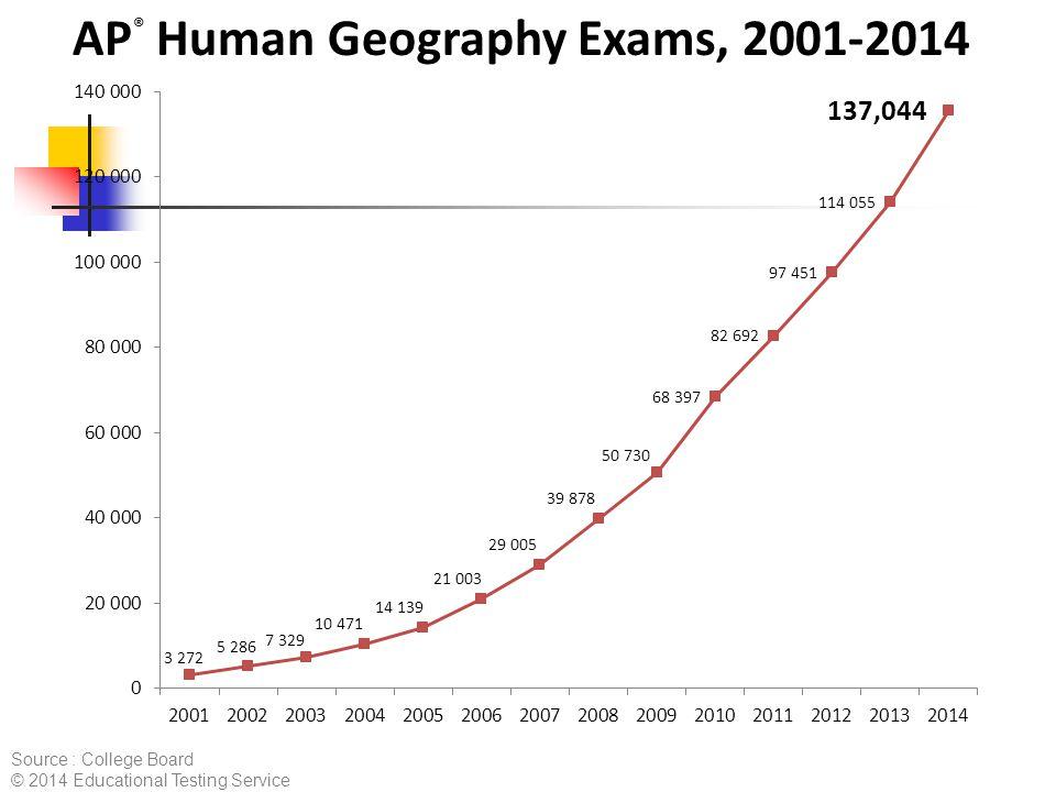 pages AP Human Geography Course Description Effective      pdf Pinterest