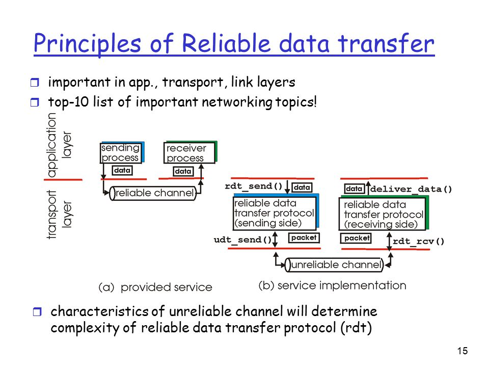 15 Principles of Reliable data transfer r important in app., transport, link layers r top-10 list of important networking topics.