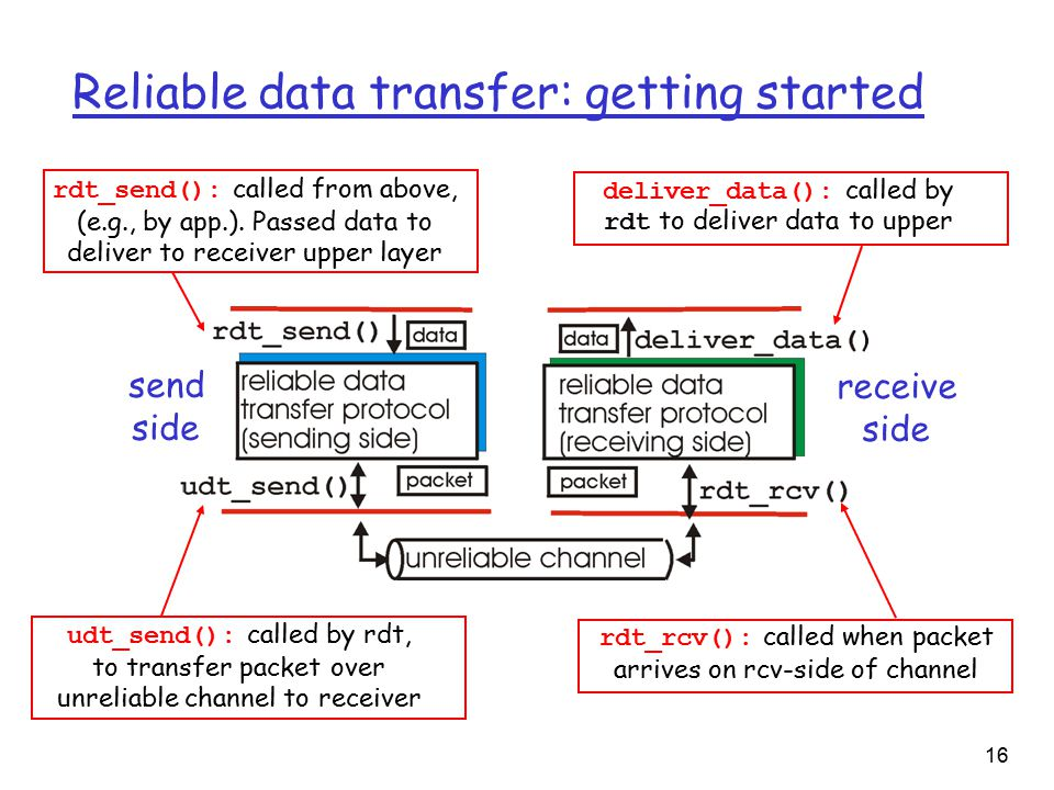 16 Reliable data transfer: getting started send side receive side rdt_send(): called from above, (e.g., by app.).