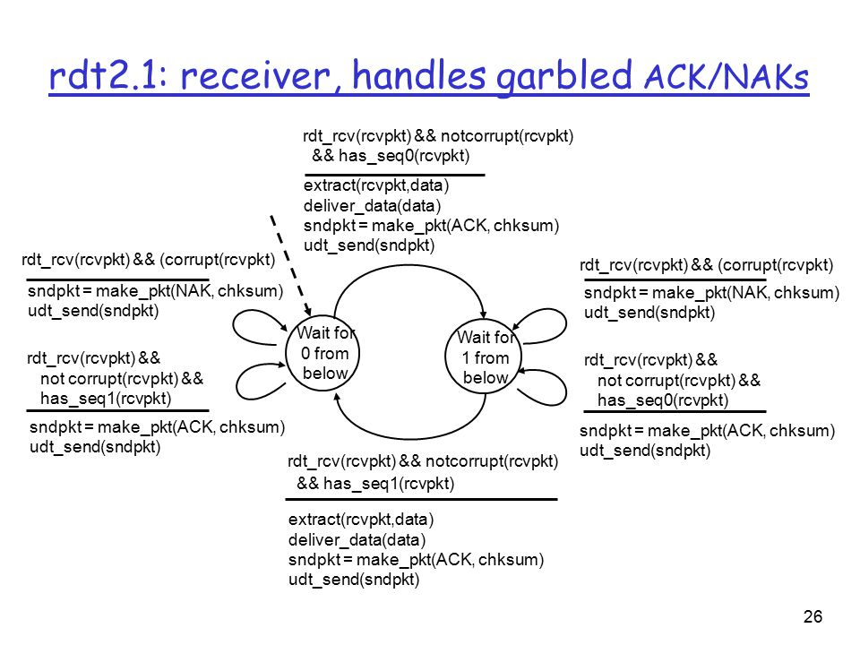 26 rdt2.1: receiver, handles garbled ACK/NAKs Wait for 0 from below sndpkt = make_pkt(NAK, chksum) udt_send(sndpkt) rdt_rcv(rcvpkt) && not corrupt(rcvpkt) && has_seq0(rcvpkt) rdt_rcv(rcvpkt) && notcorrupt(rcvpkt) && has_seq1(rcvpkt) extract(rcvpkt,data) deliver_data(data) sndpkt = make_pkt(ACK, chksum) udt_send(sndpkt) Wait for 1 from below rdt_rcv(rcvpkt) && notcorrupt(rcvpkt) && has_seq0(rcvpkt) extract(rcvpkt,data) deliver_data(data) sndpkt = make_pkt(ACK, chksum) udt_send(sndpkt) rdt_rcv(rcvpkt) && (corrupt(rcvpkt) sndpkt = make_pkt(ACK, chksum) udt_send(sndpkt) rdt_rcv(rcvpkt) && not corrupt(rcvpkt) && has_seq1(rcvpkt) rdt_rcv(rcvpkt) && (corrupt(rcvpkt) sndpkt = make_pkt(ACK, chksum) udt_send(sndpkt) sndpkt = make_pkt(NAK, chksum) udt_send(sndpkt)