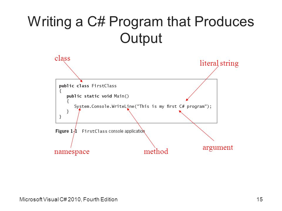 Writing a C# Program that Produces Output Microsoft Visual C# 2010, Fourth Edition15 literal string argument method class namespace