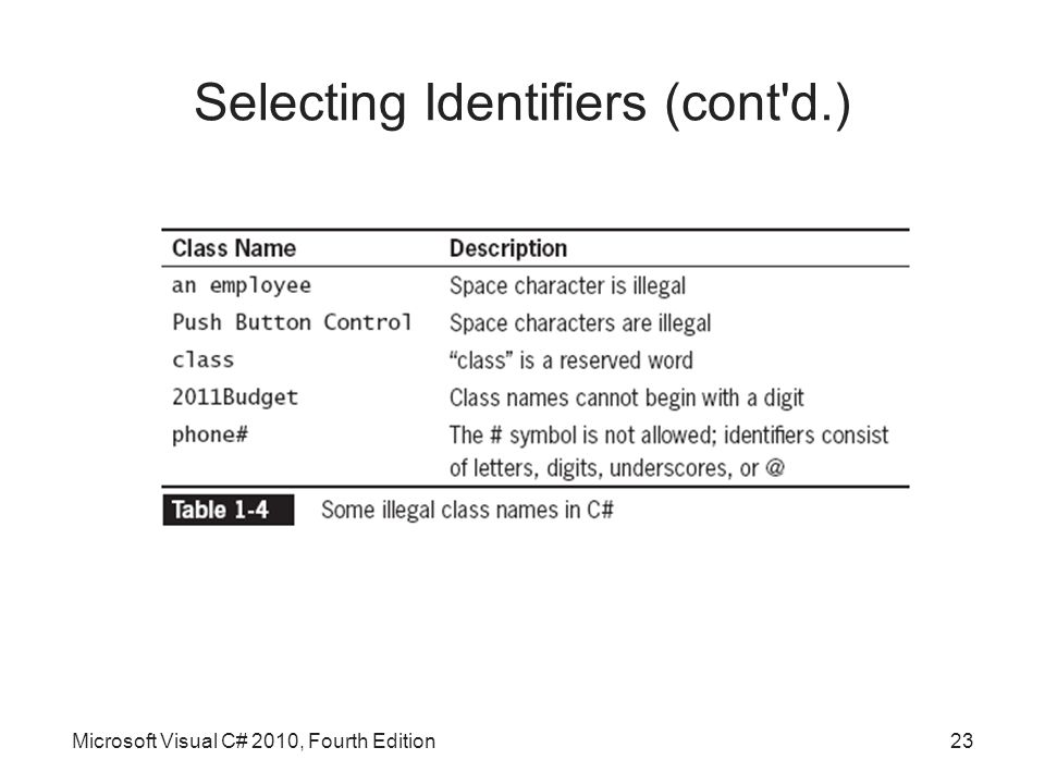 Microsoft Visual C# 2010, Fourth Edition23 Selecting Identifiers (cont d.)