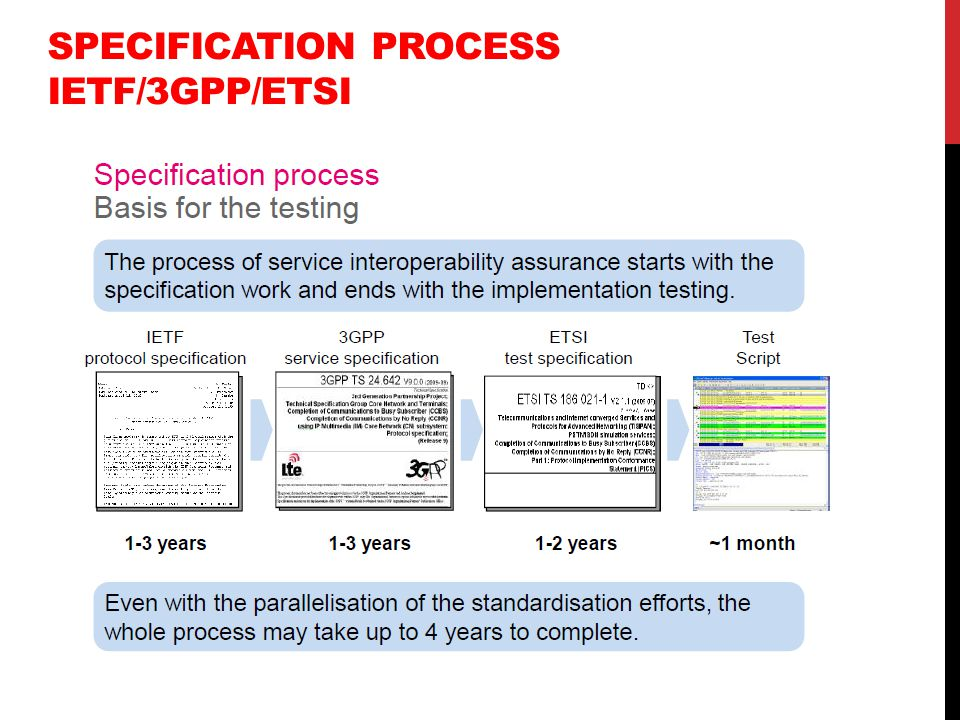 SPECIFICATION PROCESS IETF/3GPP/ETSI