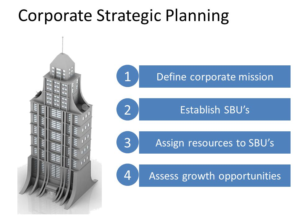 Corporate Strategic Planning Define corporate mission Establish SBU's Assign resources to SBU's Assess growth opportunities 1234