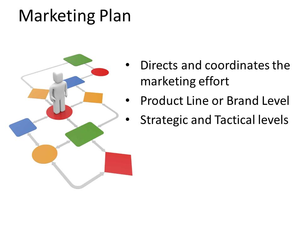 Marketing Plan Directs and coordinates the marketing effort Product Line or Brand Level Strategic and Tactical levels