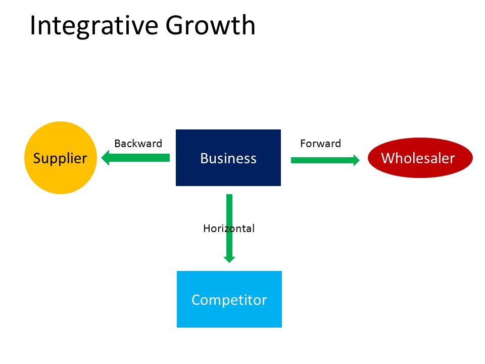 Integrative Growth Business Competitor Supplier Wholesaler BackwardForward Horizontal