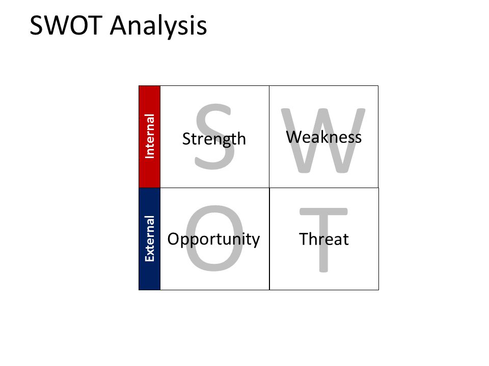 SWOT Analysis T Threat External Internal S Strength W Weakness O Opportunity