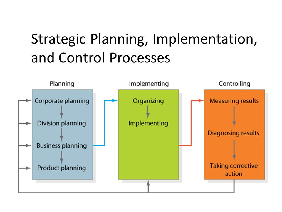 Strategic Planning, Implementation, and Control Processes