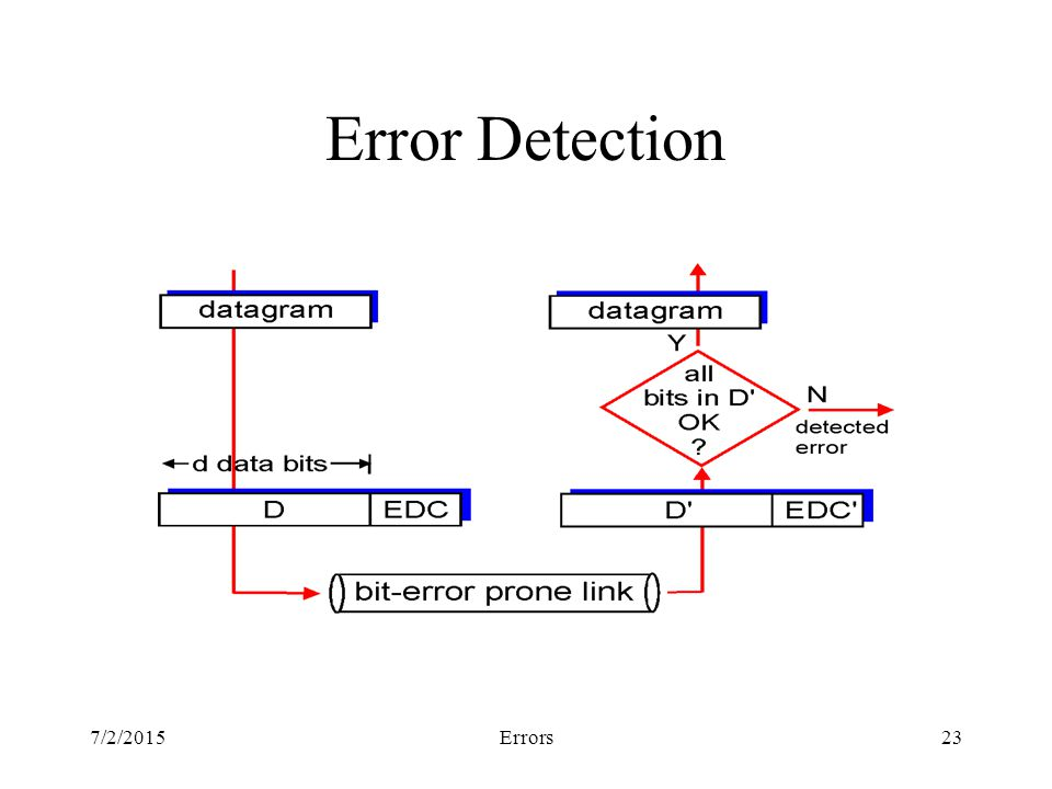7/2/2015Errors23 Error Detection
