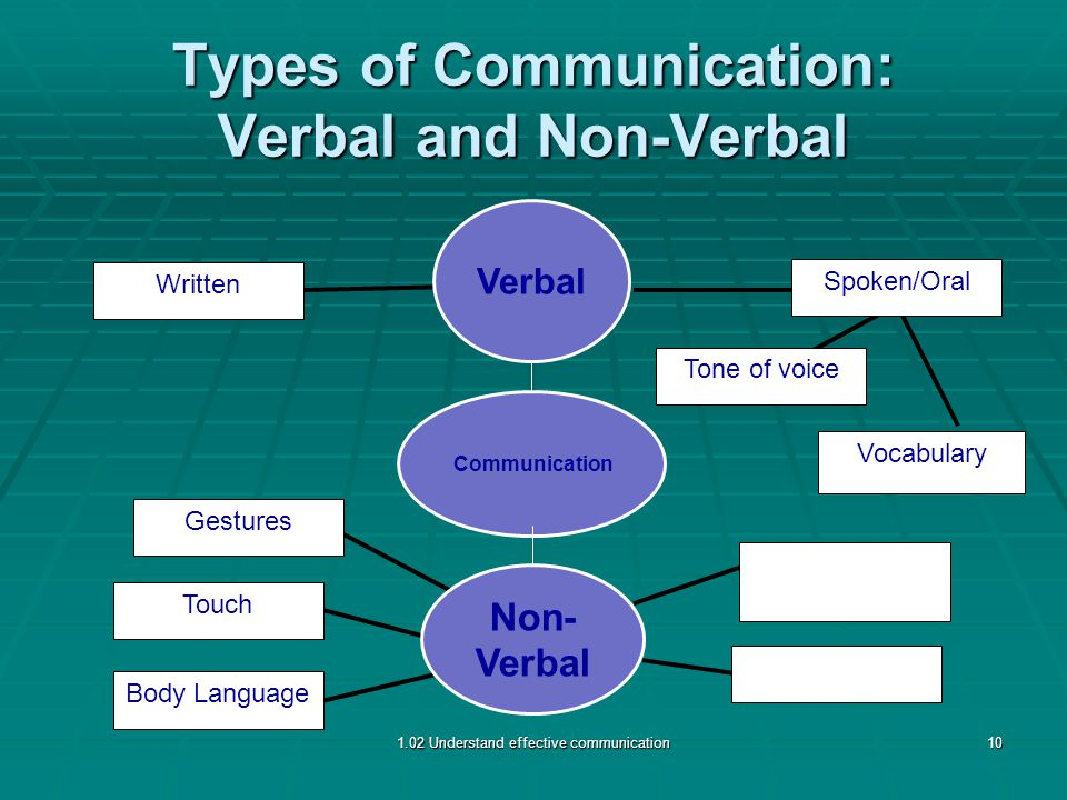 Types of Communication: Verbal and Non-Verbal Body Language Touch Gestures Written Spoken/Oral Tone of voice Vocabulary 1.02 Understand effective communication10 Non- Verbal Verbal Communication