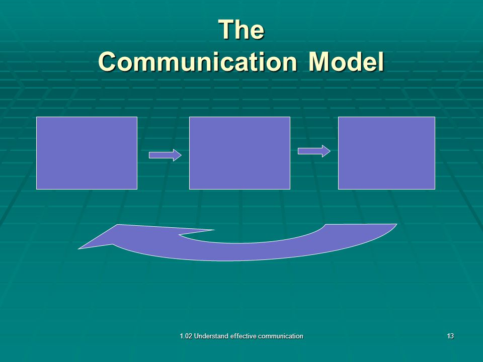 The Communication Model 1.02 Understand effective communication13
