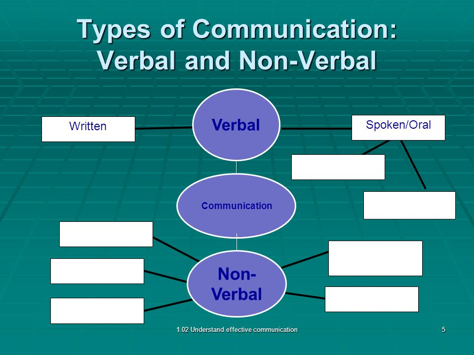 Types of Communication: Verbal and Non-Verbal Written Spoken/Oral 1.02 Understand effective communication5 Non- Verbal Verbal Communication