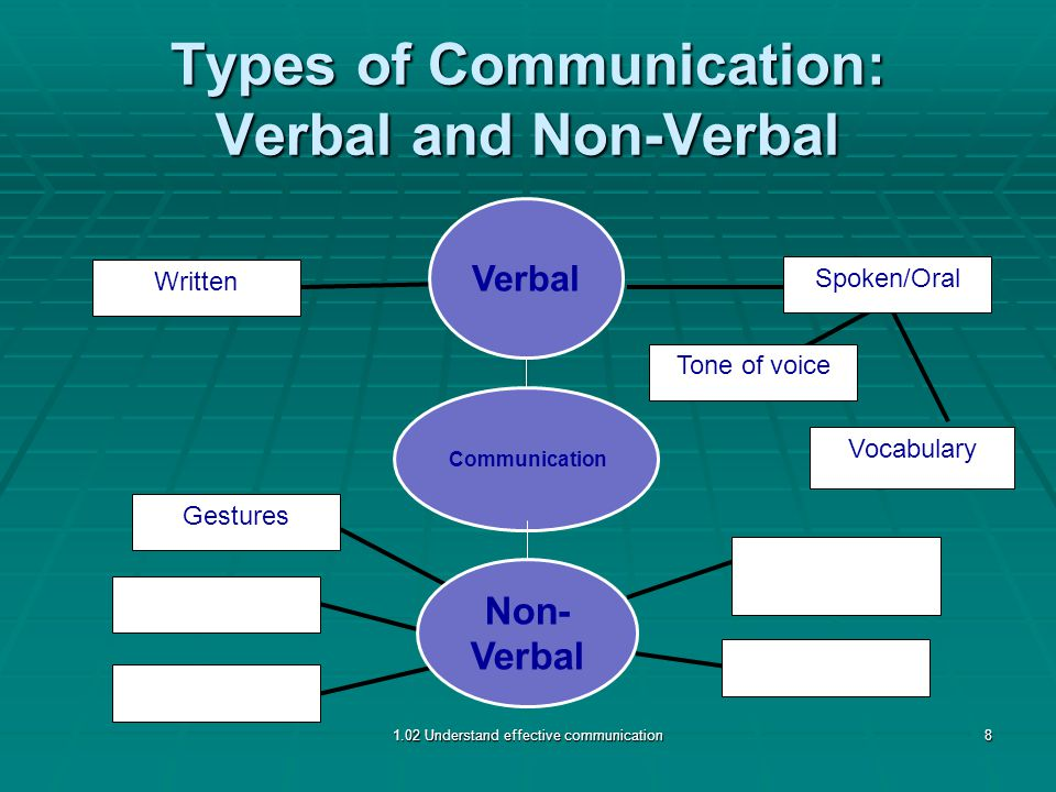 Types of Communication: Verbal and Non-Verbal Gestures Written Spoken/Oral Tone of voice Vocabulary 1.02 Understand effective communication8 Non- Verbal Verbal Communication