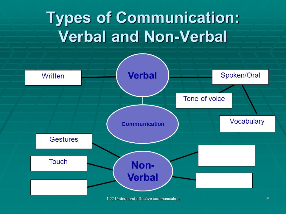 Types of Communication: Verbal and Non-Verbal Touch Gestures Written Spoken/Oral Tone of voice Vocabulary 1.02 Understand effective communication9 Non- Verbal Verbal Communication