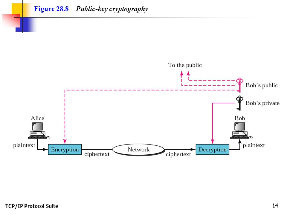 TCP/IP Protocol Suite 14 Figure 28.8 Public-key cryptography