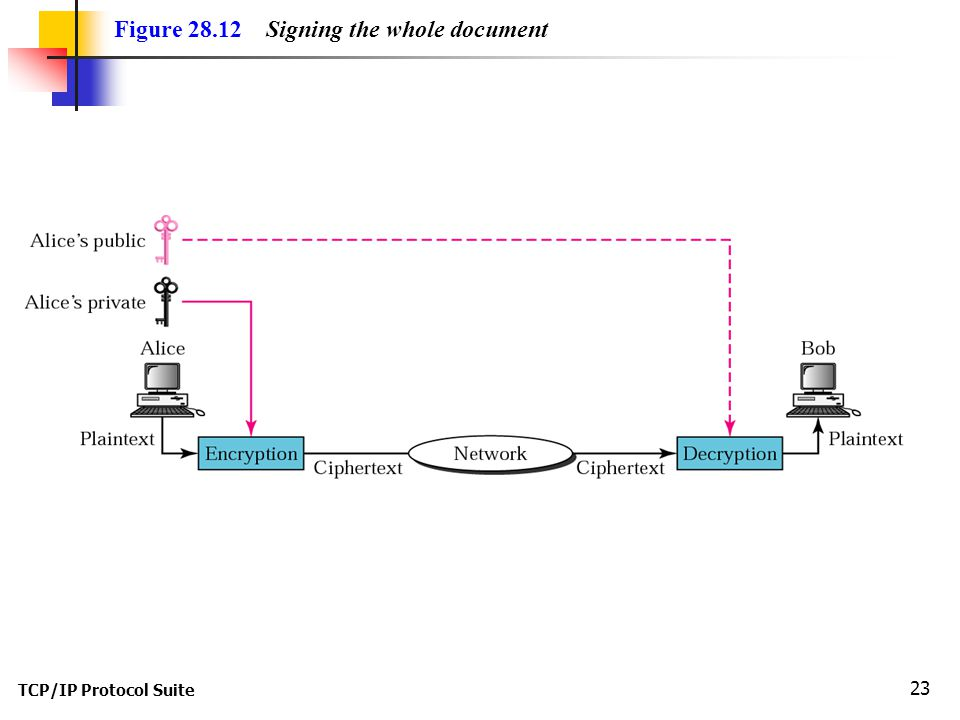 TCP/IP Protocol Suite 23 Figure Signing the whole document