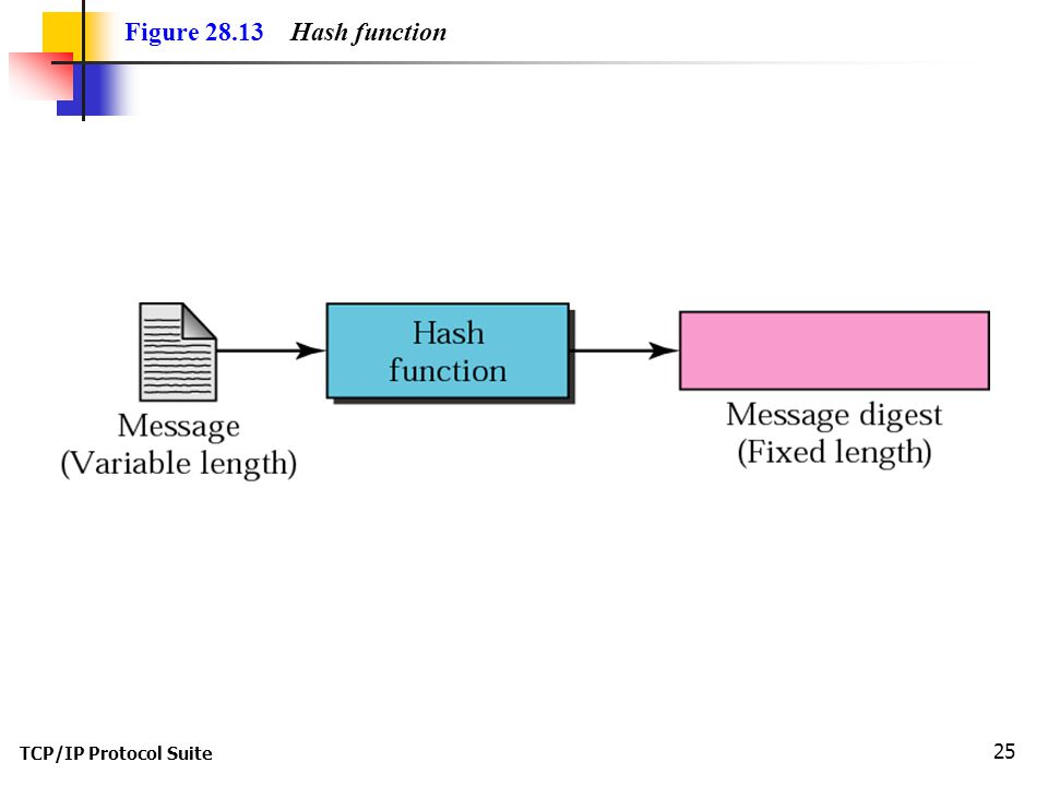 TCP/IP Protocol Suite 25 Figure Hash function