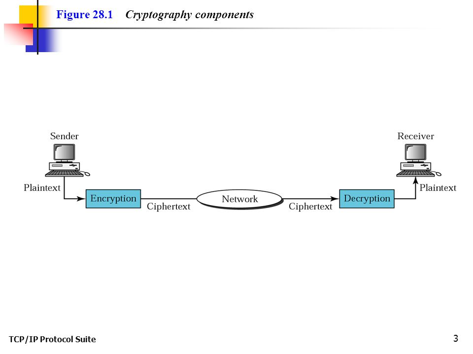 TCP/IP Protocol Suite 3 Figure 28.1 Cryptography components