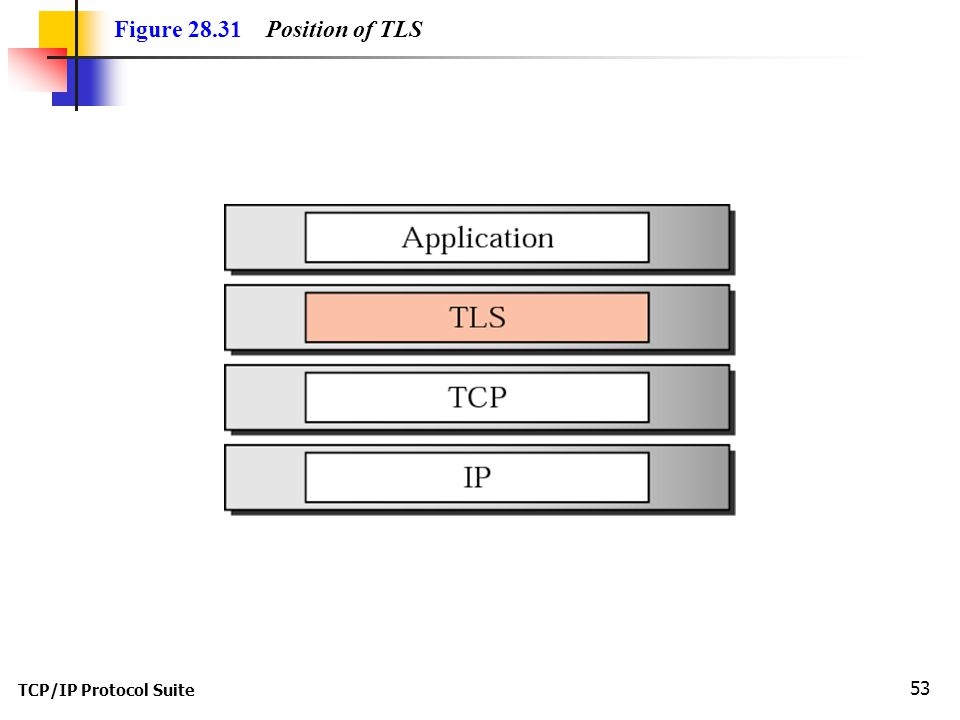 TCP/IP Protocol Suite 53 Figure Position of TLS
