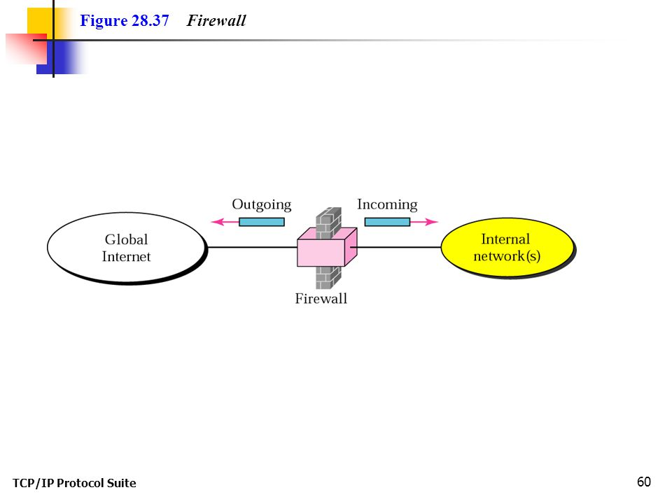 TCP/IP Protocol Suite 60 Figure Firewall