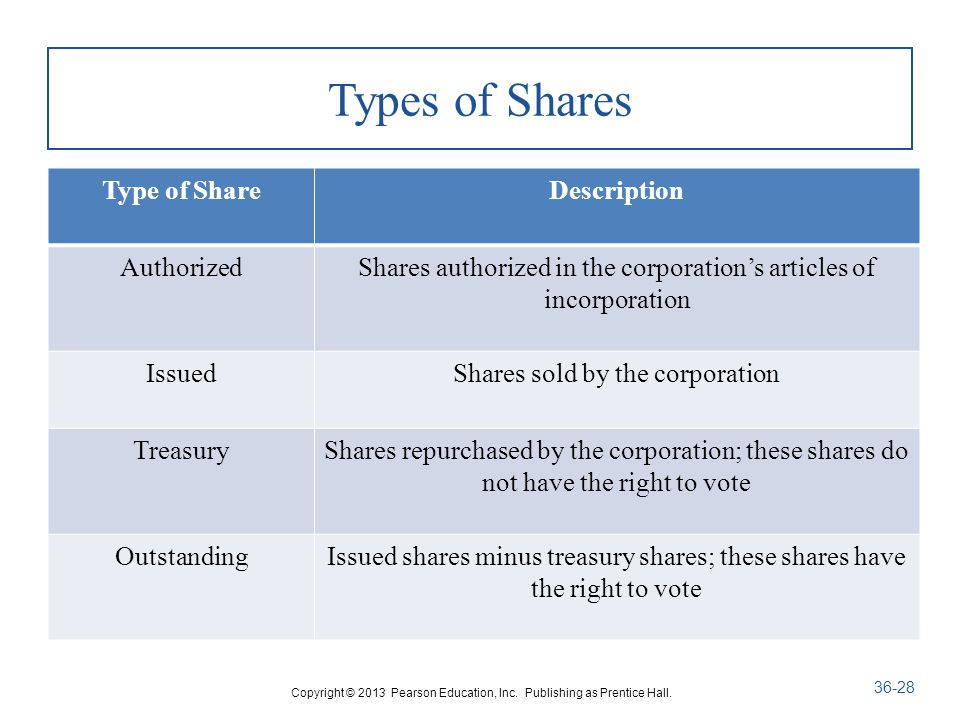 Types of Shares Type of ShareDescription AuthorizedShares authorized in the corporation's articles of incorporation IssuedShares sold by the corporation TreasuryShares repurchased by the corporation; these shares do not have the right to vote OutstandingIssued shares minus treasury shares; these shares have the right to vote Copyright © 2013 Pearson Education, Inc.