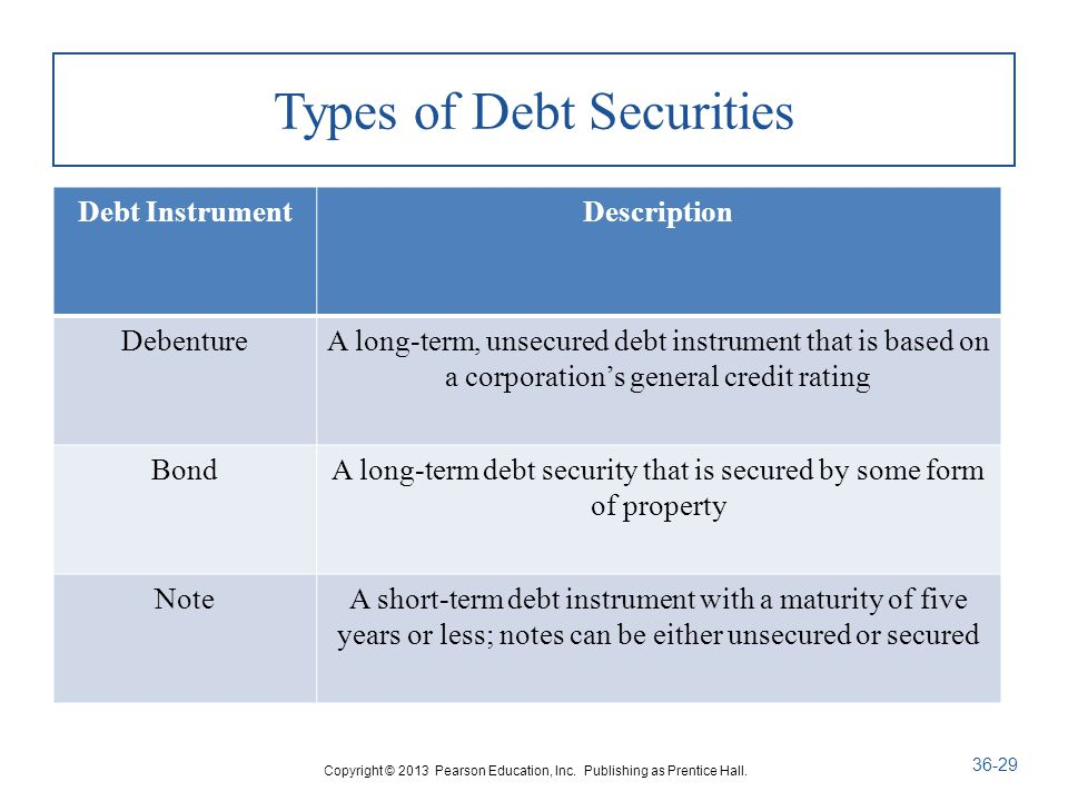 Types of Debt Securities Debt InstrumentDescription DebentureA long-term, unsecured debt instrument that is based on a corporation's general credit rating BondA long-term debt security that is secured by some form of property NoteA short-term debt instrument with a maturity of five years or less; notes can be either unsecured or secured Copyright © 2013 Pearson Education, Inc.