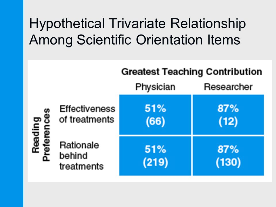 Hypothetical Trivariate Relationship Among Scientific Orientation Items