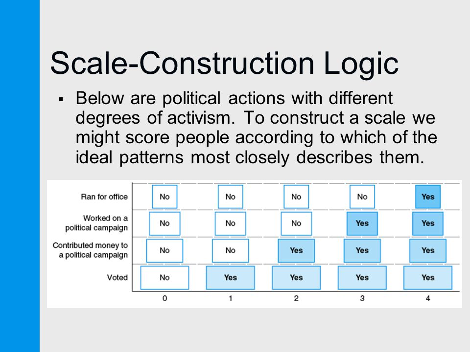 Scale-Construction Logic  Below are political actions with different degrees of activism.