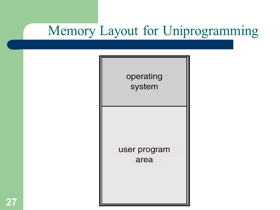 27 A. Frank - P. Weisberg Memory Layout for Uniprogramming