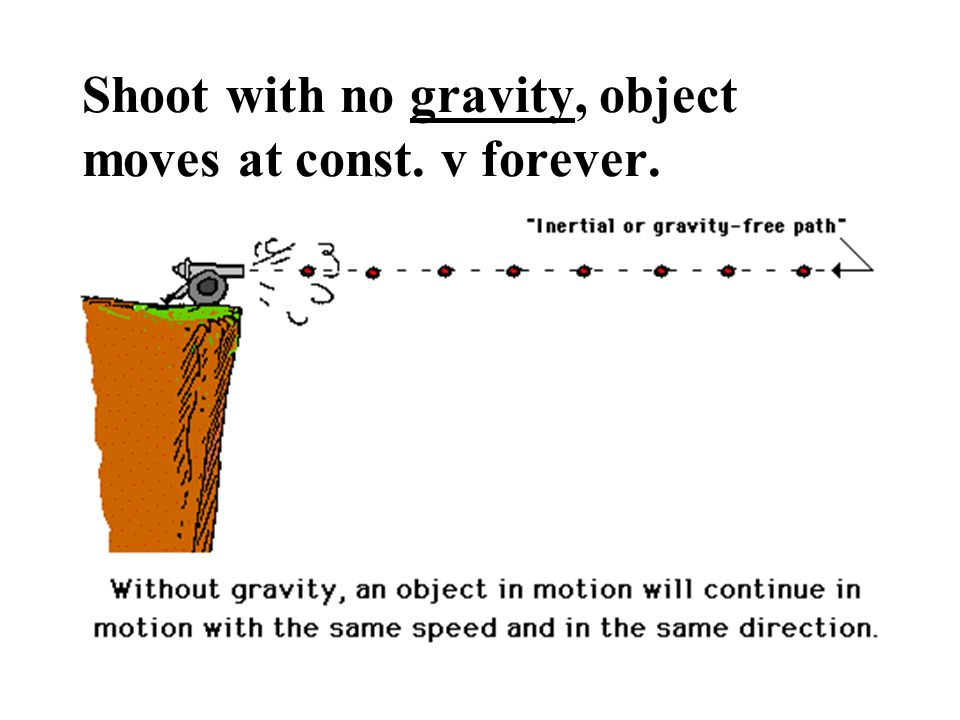 Shoot with no gravity, object moves at const. v forever.