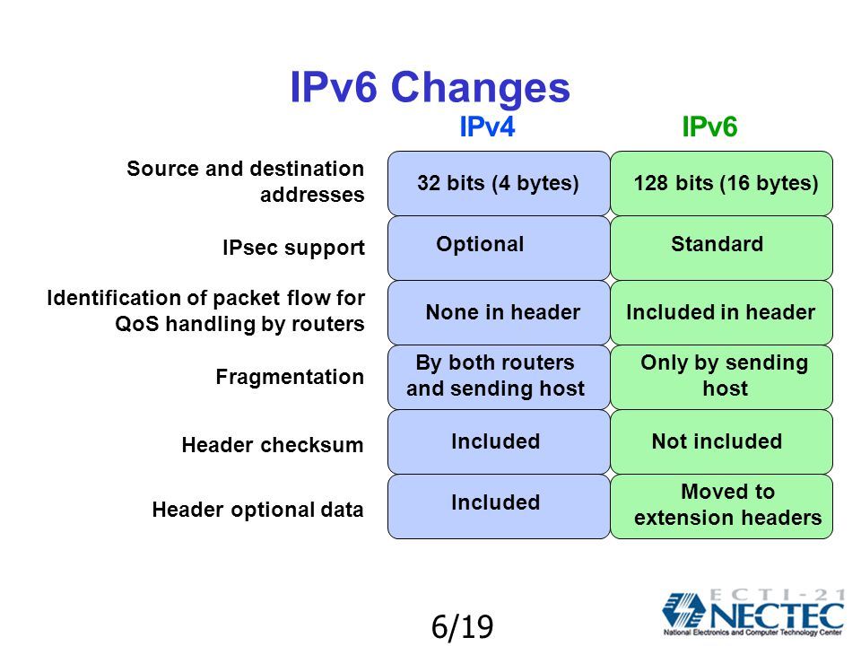 6/19 IPv6 Changes Source and destination addresses 32 bits (4 bytes)128 bits (16 bytes) IPsec support OptionalStandard Identification of packet flow for QoS handling by routers None in headerIncluded in header IPv4IPv6 Fragmentation By both routers and sending host Only by sending host Header checksum IncludedNot included Header optional data Included Moved to extension headers