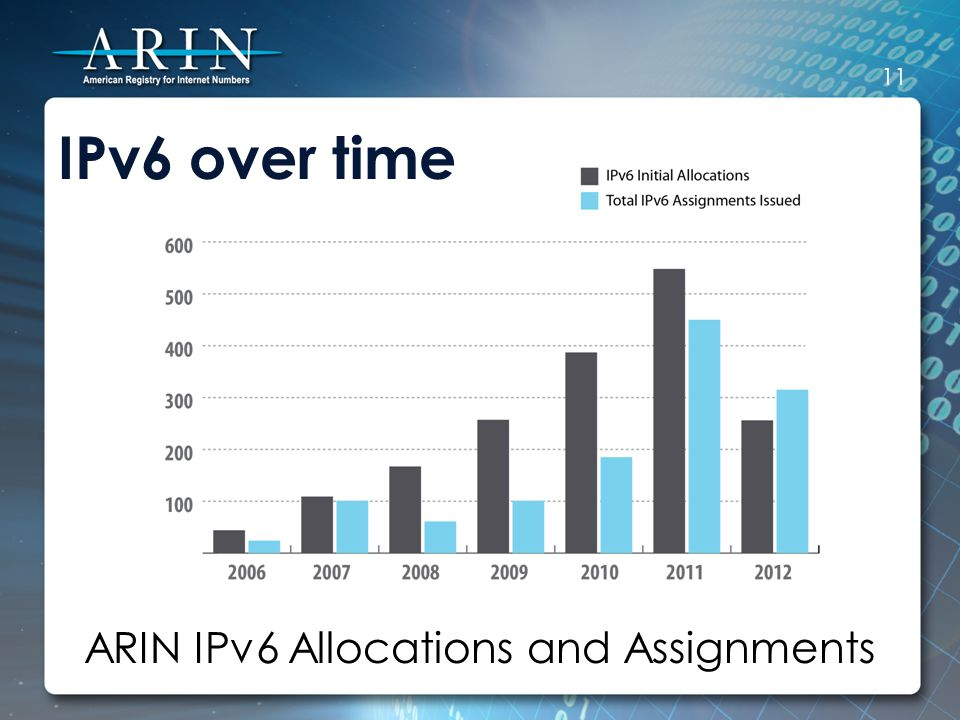 IPv6 over time ARIN IPv6 Allocations and Assignments 11