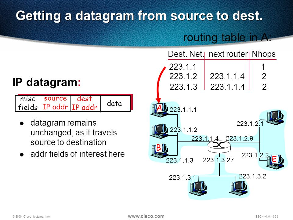 © 2000, Cisco Systems, Inc.   BSCN v1.0—3-38 Getting a datagram from source to dest.