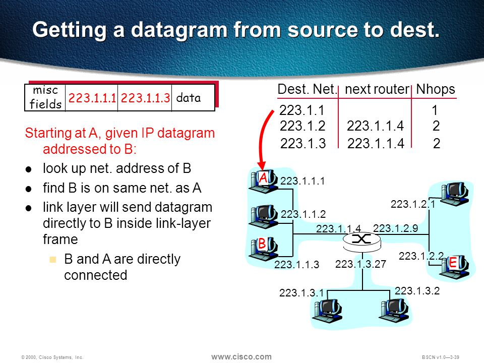 © 2000, Cisco Systems, Inc.   BSCN v1.0—3-39 Getting a datagram from source to dest.