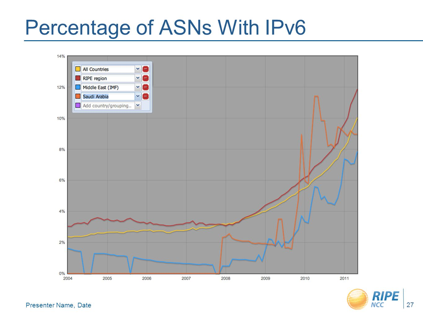 Presenter Name, Date 27 Percentage of ASNs With IPv6