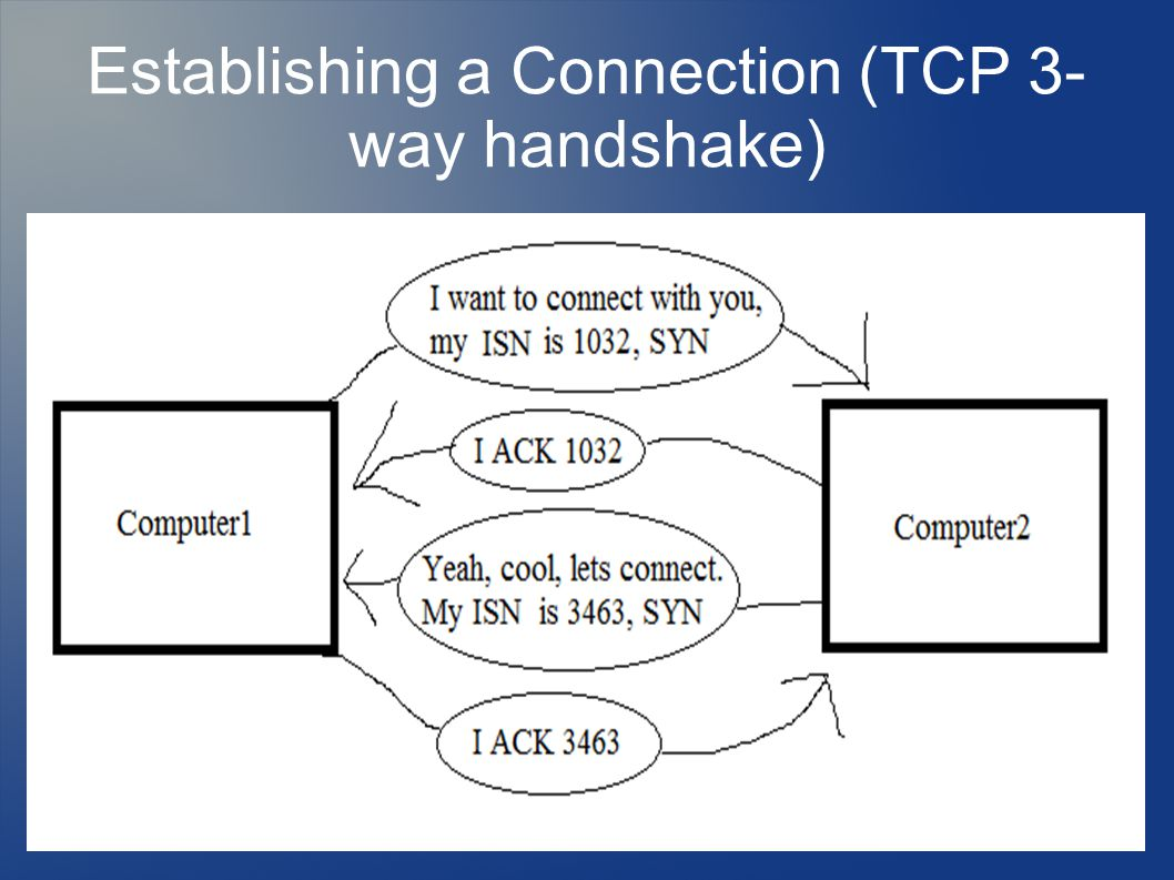 Establishing a Connection (TCP 3- way handshake)