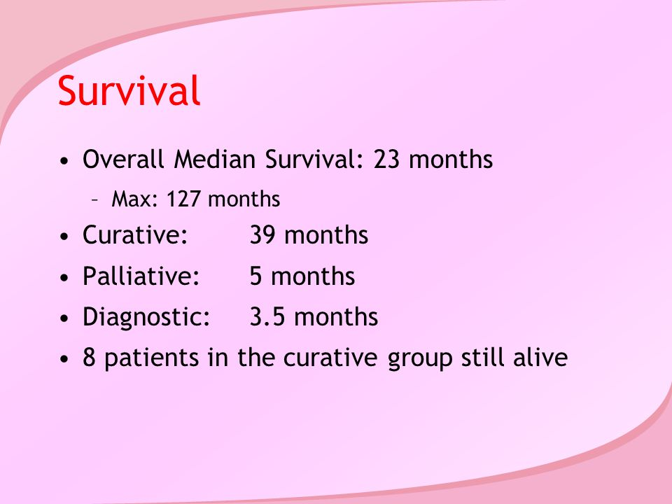Survival Overall Median Survival: 23 months –Max: 127 months Curative:39 months Palliative:5 months Diagnostic:3.5 months 8 patients in the curative group still alive