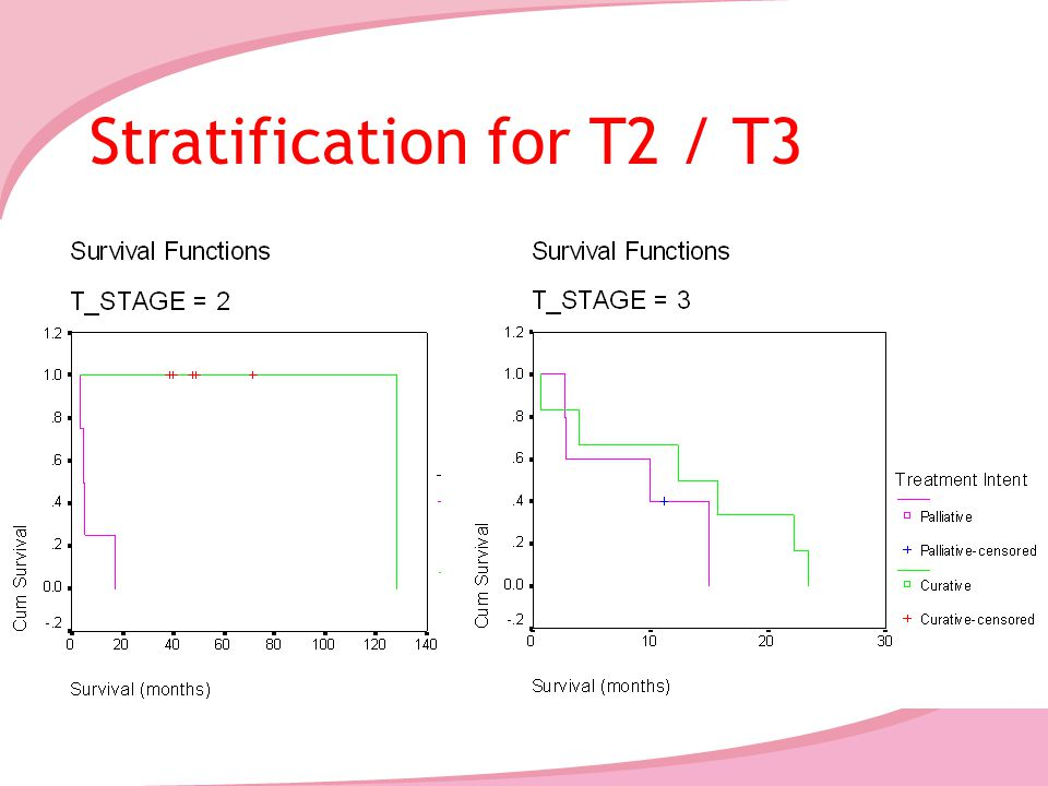 Stratification for T2 / T3