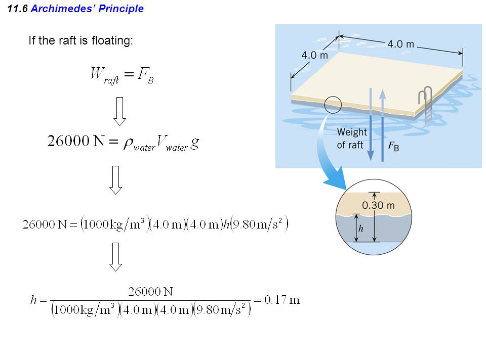 11.6 Archimedes' Principle If the raft is floating:
