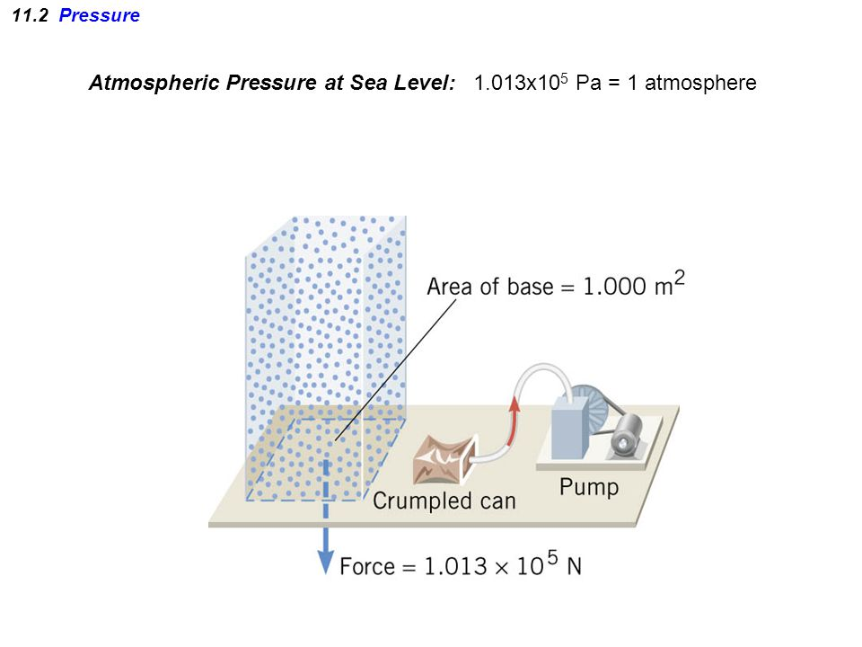 11.2 Pressure Atmospheric Pressure at Sea Level: 1.013x10 5 Pa = 1 atmosphere