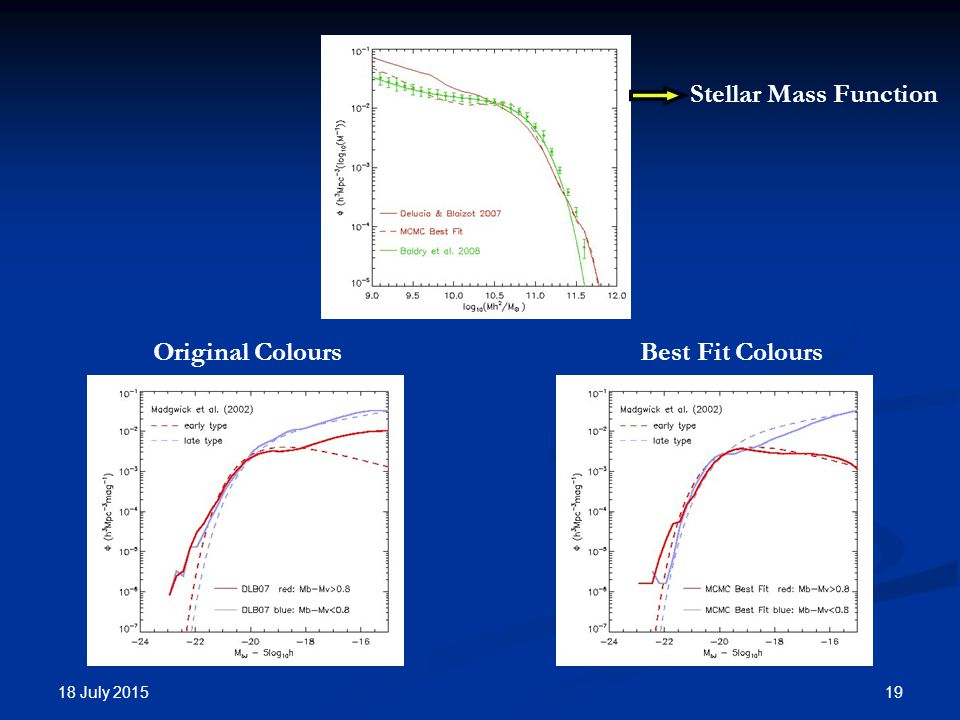 18 July Stellar Mass Function Original ColoursBest Fit Colours
