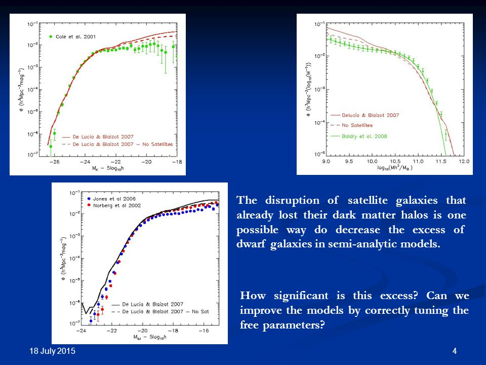 18 July The disruption of satellite galaxies that already lost their dark matter halos is one possible way do decrease the excess of dwarf galaxies in semi-analytic models.