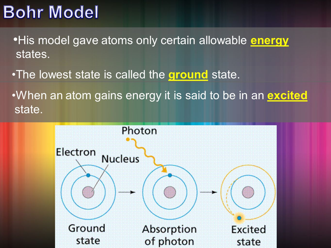 His model gave atoms only certain allowable energy states.