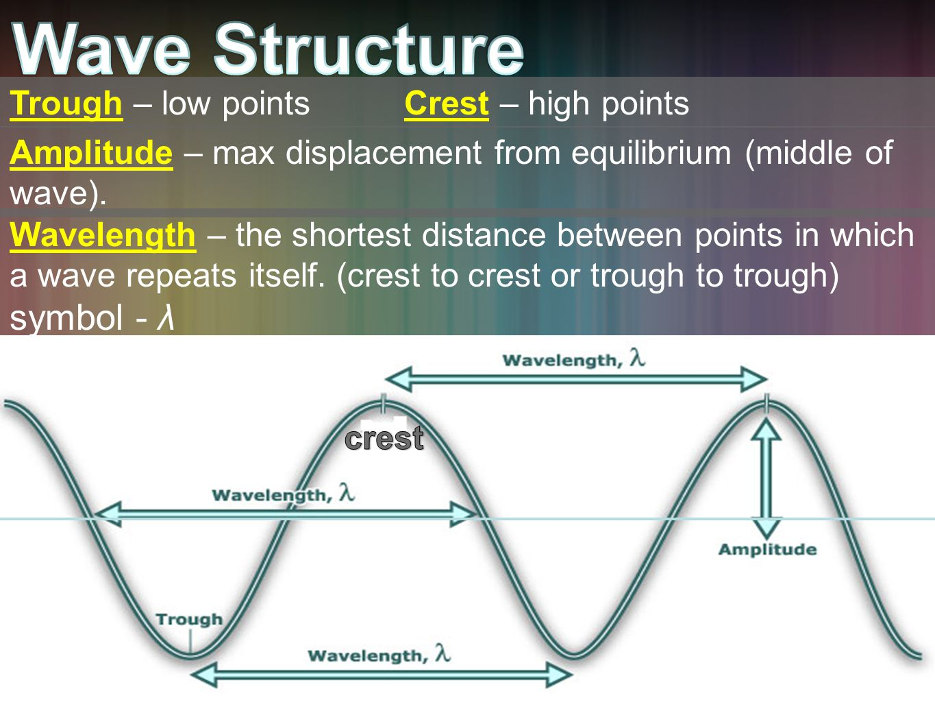 Trough – low pointsCrest – high points Wavelength – the shortest distance between points in which a wave repeats itself.