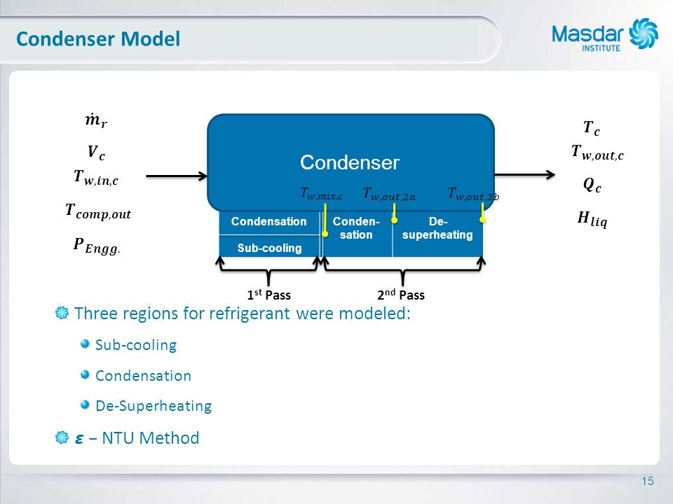 15 Condensation Sub-cooling Conden- sation De- superheating Condenser Condenser Model Three regions for refrigerant were modeled: Sub-cooling Condensation De-Superheating – NTU Method 1 st Pass2 nd Pass